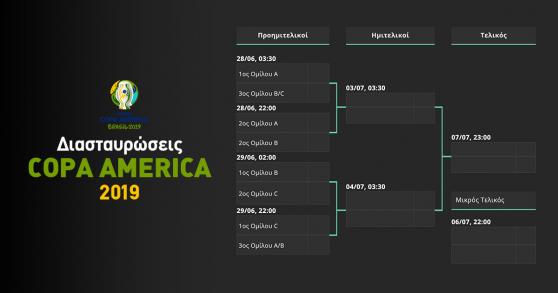 Διασταυρώσεις Κόπα Αμέρικα 2019